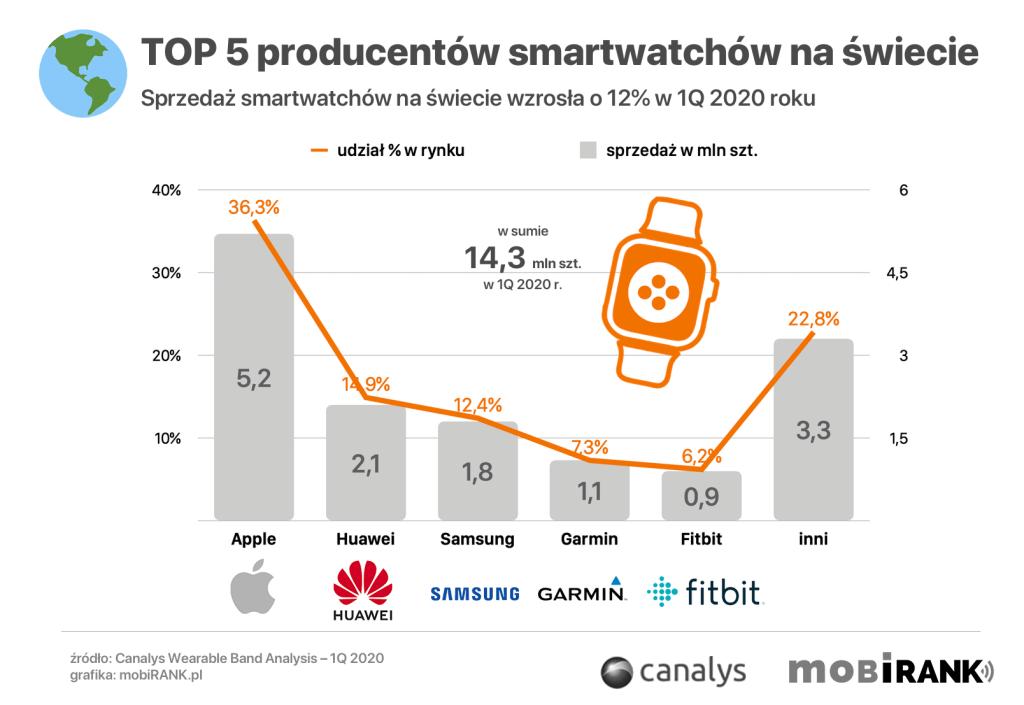 TOP 5 producentów smartwatchów na świecie w 1Q 2020 r.