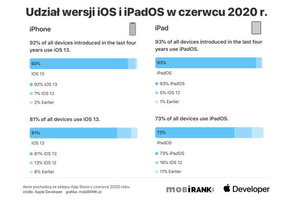 Udział systemu iOS 13 osiągnął prawie szczyt (czerwiec 2020)