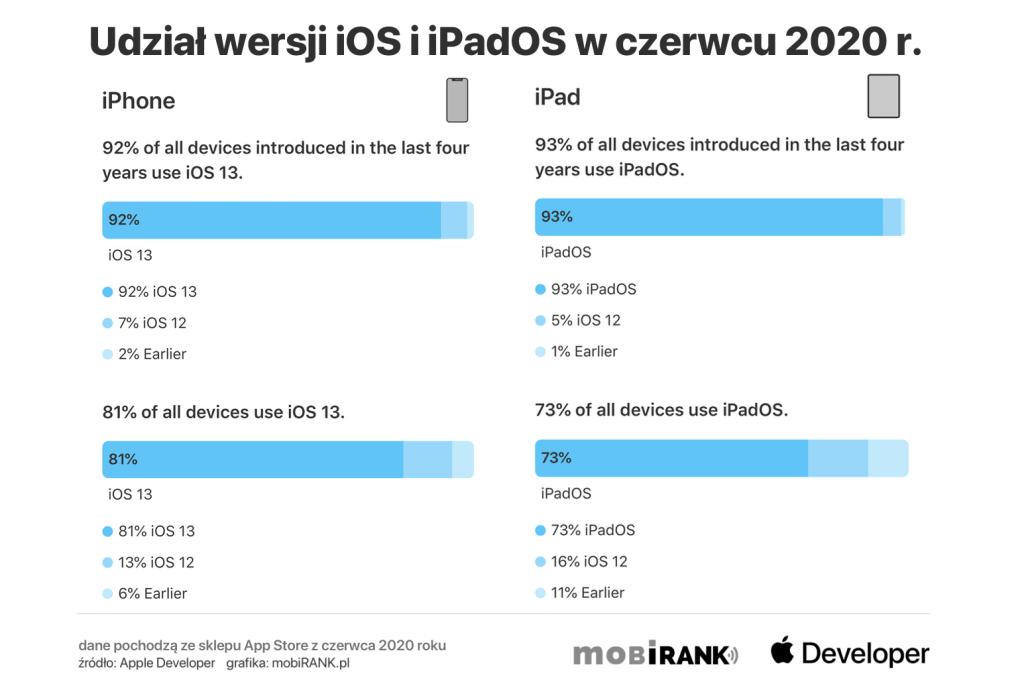 Udział wersji systemów iOS i iPadOS w czerwcu 2020 roku (Apple)