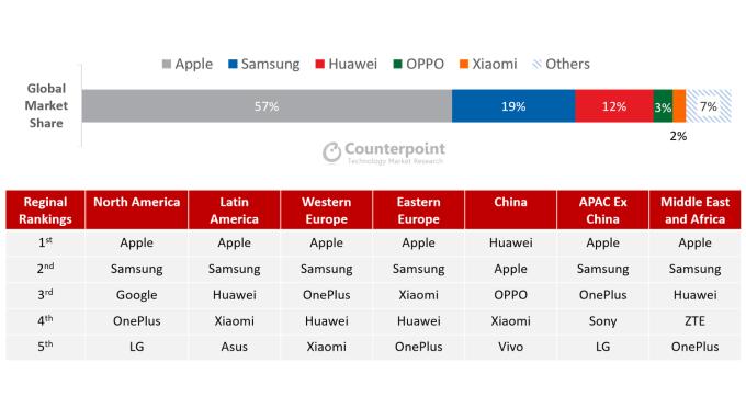 Udział sprzedaży producentów smartfonów wg regionów w 1Q 2020 r.