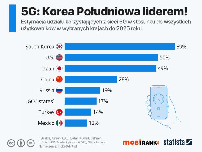 Estymacja udziału korzystających z sieci 5G w wybranych krajach do 2025 roku
