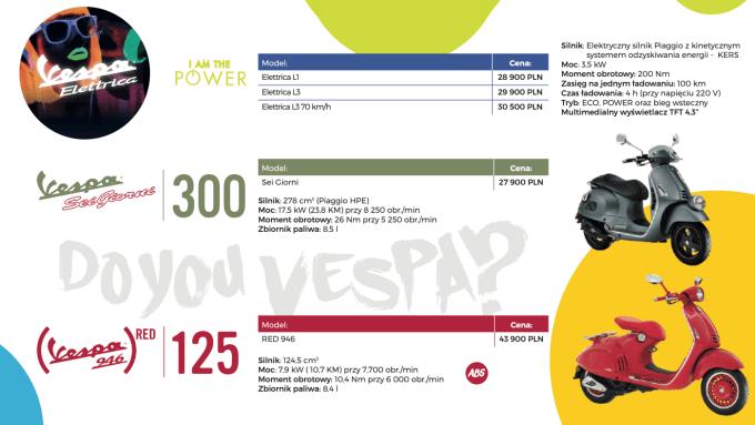 Vespa Elettrica, Sei Giorni, Vespa 946 (RED) (cennik 2020 r.)