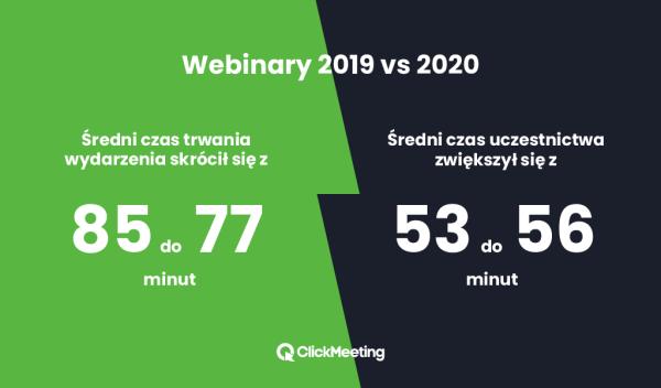 Webinary 2019 vs 2020 – raport na temat światowych trendów