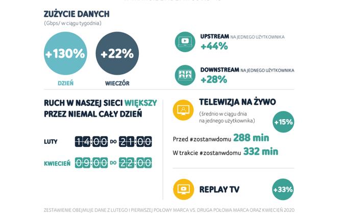 Wzrosty zużycia danych internetowych i TV w sieci UPC w czasie pandemii COVID-19 (marzec-kwiecień 2020 r.)