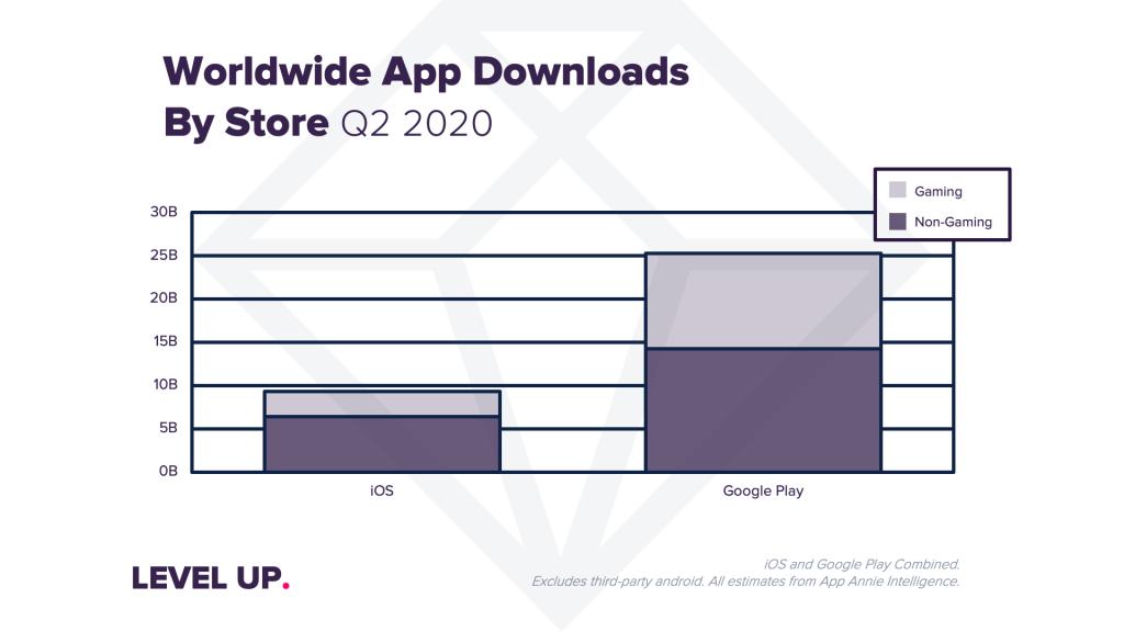 Liczba pobrań aplikacji ze sklepów App Store i Google Play (2Q 2020)