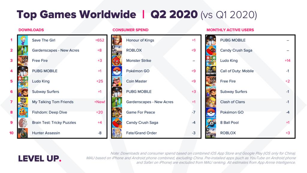 Ranking najpopularniejszych gier mobilnych na świecie (2Q 2020)