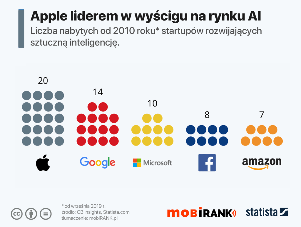 Apple liderem pod względem liczby startupów AI nabytych  od 2010 r. do 2020 r.
