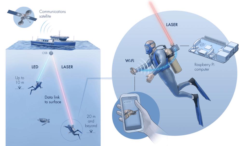 Schemat działania bezprzewodowej sieci Aqua-Fi