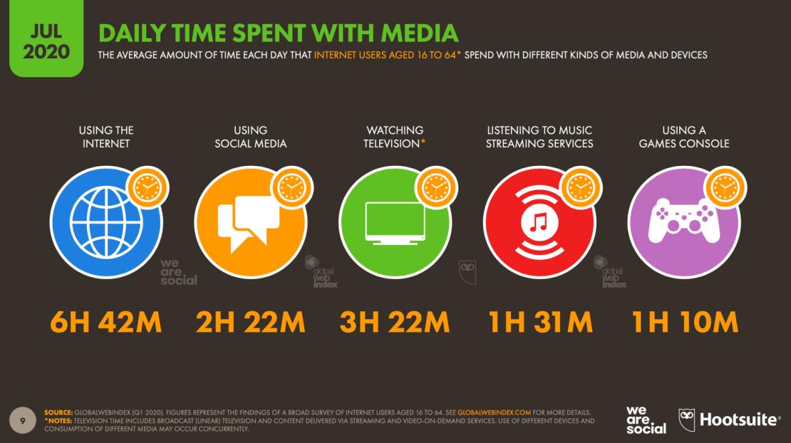 Czas spędzany w mediach (lipiec 2020)