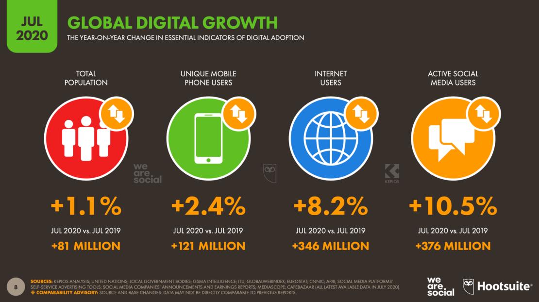 Wzrosty w Digitalu na świecie (lipiec 2020)