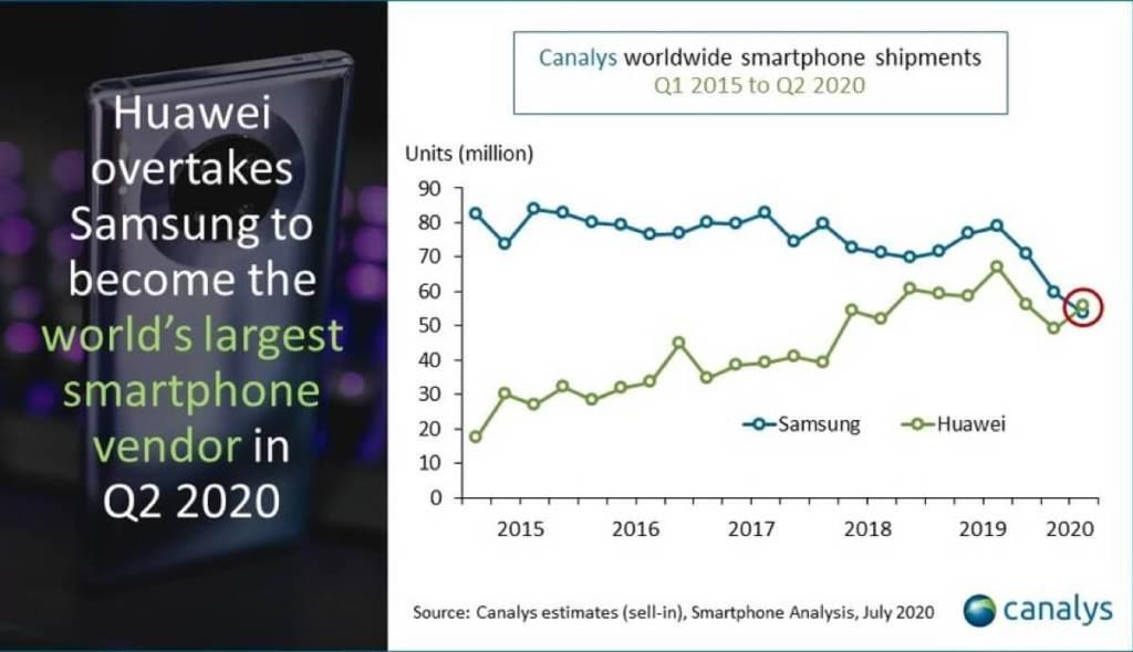 Kwartalne dostawy smartfonów firm Samsung i Huawei (2015-2Q 2020)