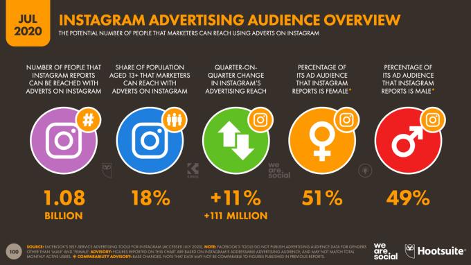 Statystyki Instagram (lipiec 2020)