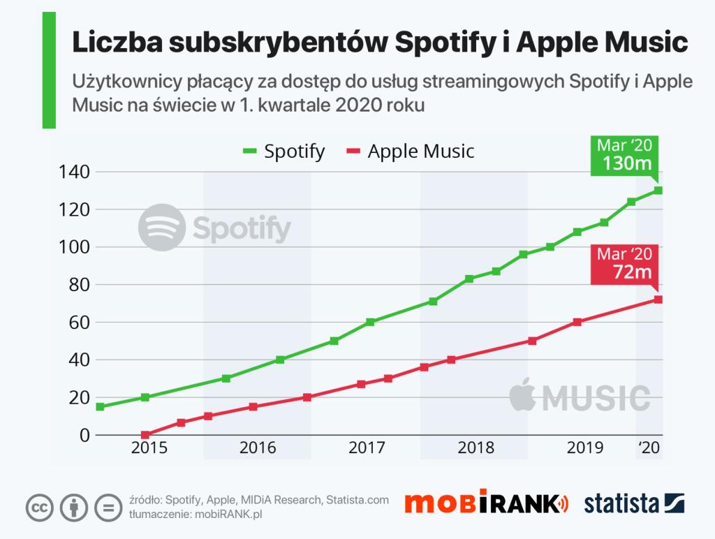 Liczba subskrybentów Spotify i Apple Music w 1Q 2020 r.