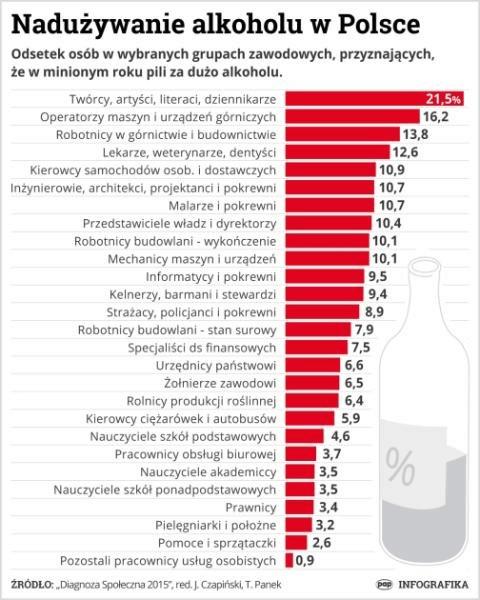 Nadużywanie alkoholu w Polsce wg zawodów