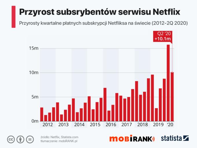 Przyrosty kwartalne subskrybentów serwisu Netflix (2012 - 2Q 2020)