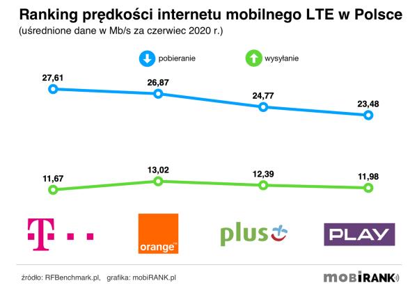 Prędkość internetu mobilnego u polskich operatorów (czerwiec 2020 r.)