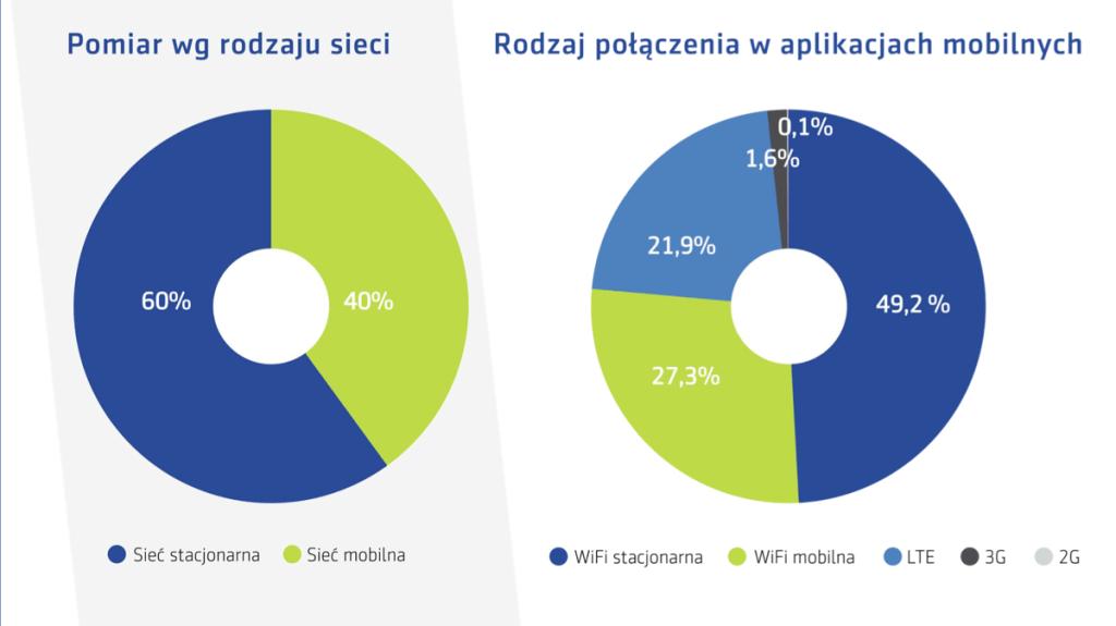 Rodzaje pomiarów sieci (UKE, maj 2020)