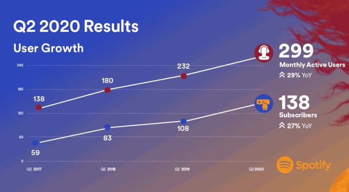 Liczba użytkowników Spotify w 2Q 2020