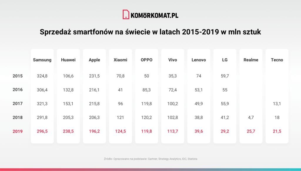 Sprzedaż smartfonów na świecie w latach 2015-2019