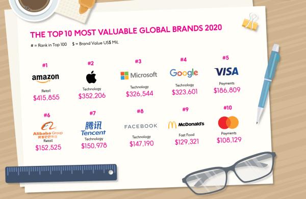 Najcenniejsze marki na świecie w 2020 roku