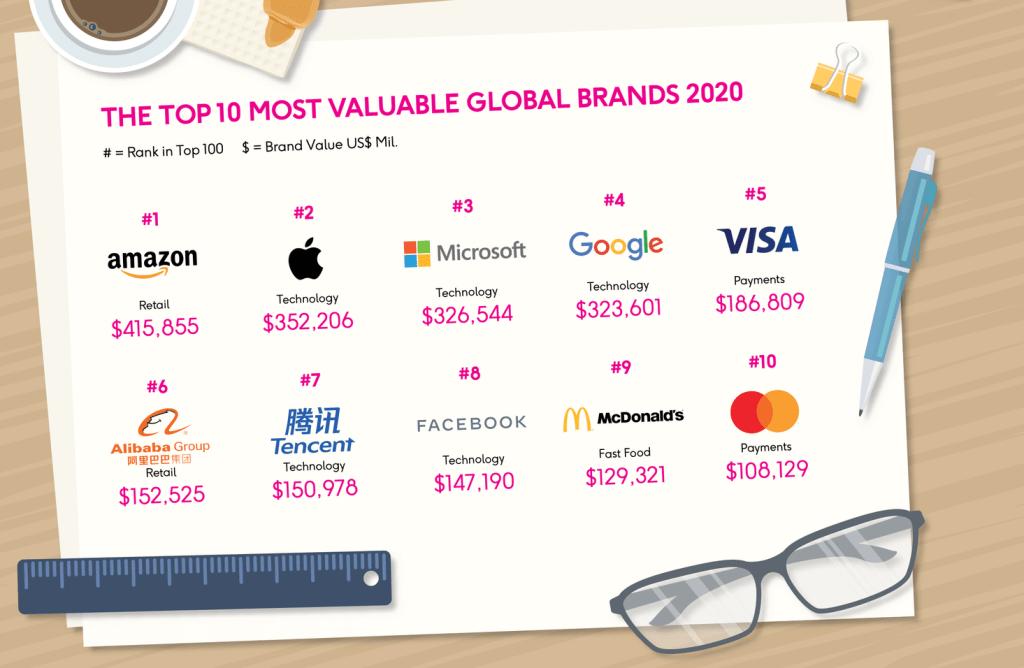 TOP 10 najbardziej wartościowych marek na świecie w 2020 roku (BrandZ, WPP/Kantar)
