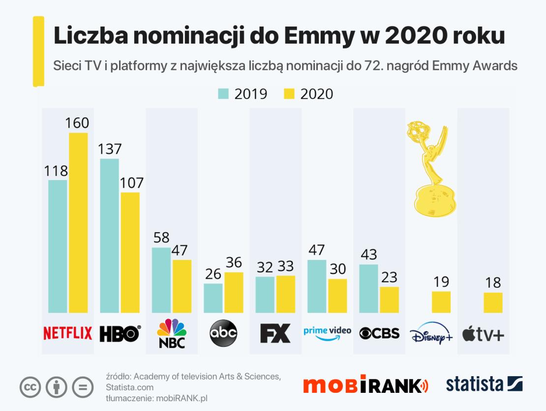 TOP 9 nominowanych do nagród Emmy Awards 2020 (wg liczby nominacji)