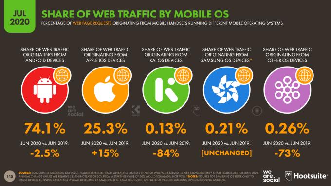 Udział mobilnych systemów internetowych w ruchu internetowym/WWW (lipiec 2020)