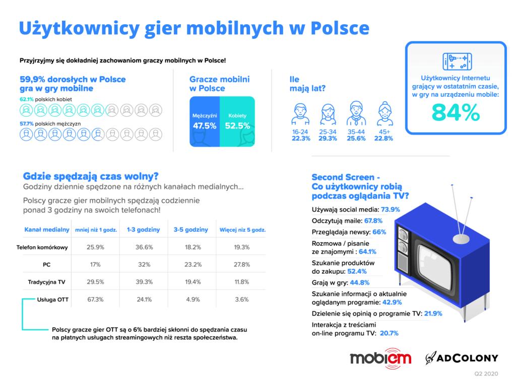 Użytkownicy gier mobilnych w Polsce (2Q 2020)