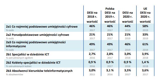 źródło: Komisja Europejska, Raport DESI 2020