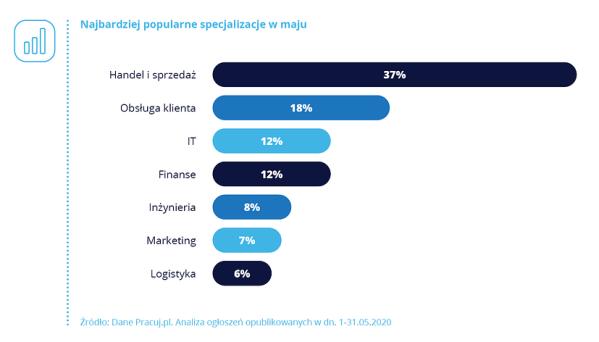 Liczba specjalistów IT w Polsce poniżej średniej UE, tylko 0,9% sektora to kobiety