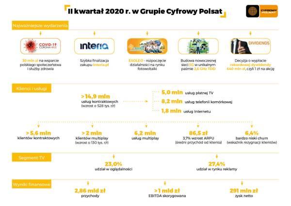 Cyfrowy Polsat podsumowuje 2 kw. 2020 r.