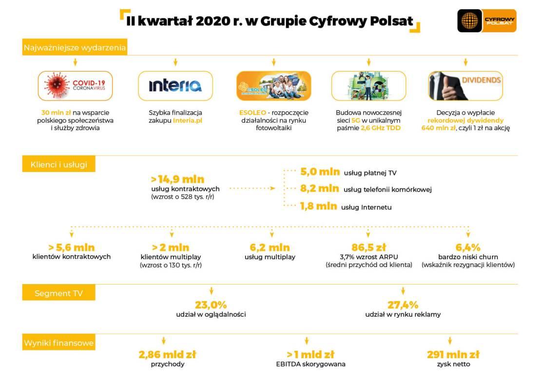 Grupa Cyfrowy Polsat w 2Q 2020 roku - infografika