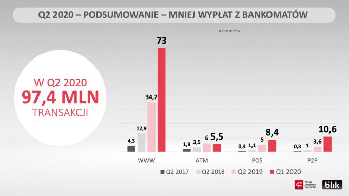 Liczba transakcji BLIK w 2Q 2020 r.