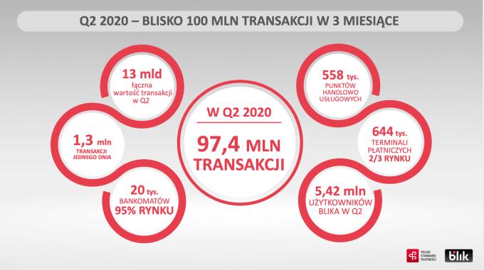 Wyniki BLIKA za 2Q 2020 rok