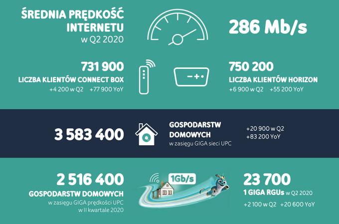 Wyniki za 2Q 2020 roku – UPC Polska (2)