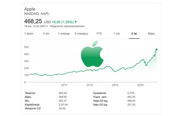 Apple pierwszą firmą z kapitalizacją 2 bln USD!