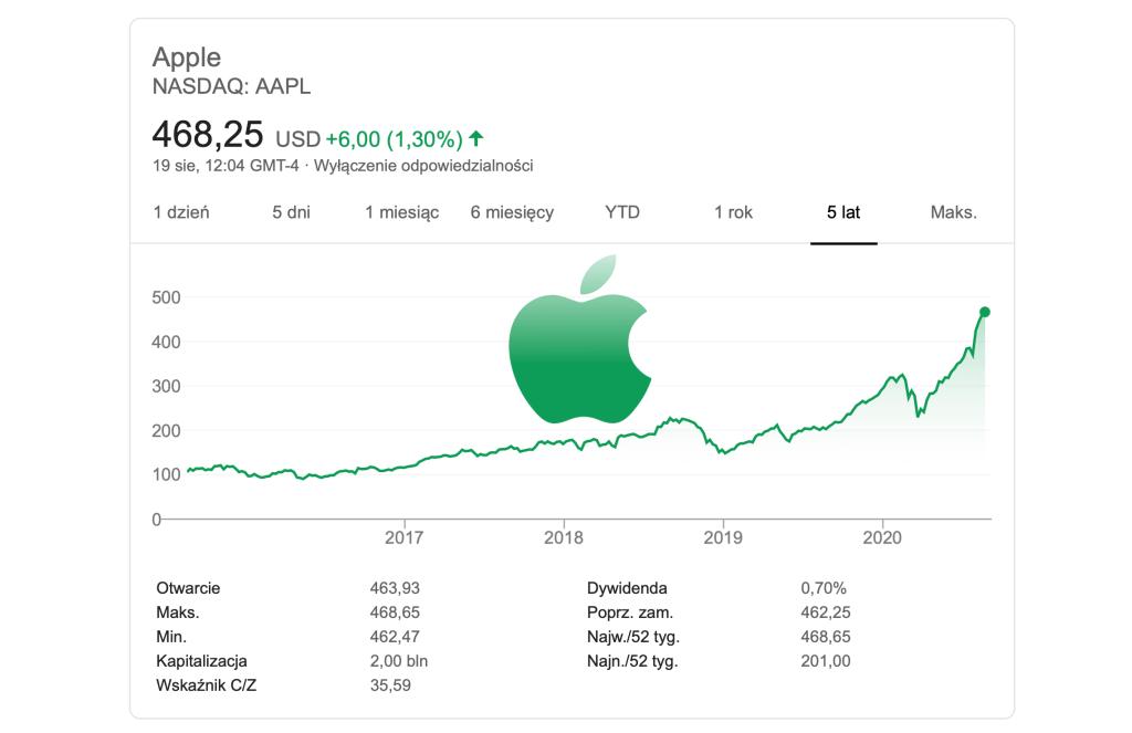 Wartość akcji firmy Apple (NASDAQ: APPL) z 19 sierpnia 2020 - kapitalizacja rynkowa 2 bln $ (dan z 5 lat na wykresie)