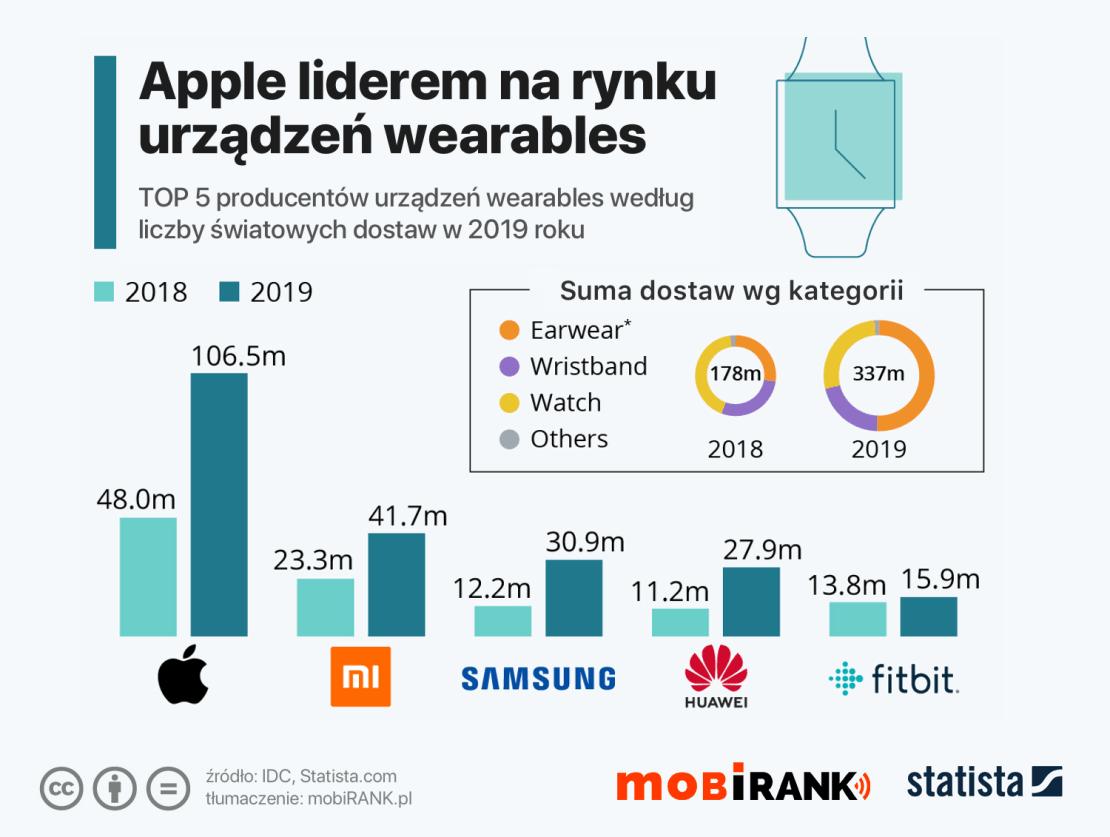 TOP 5 producentów urządzeń wearables wg dostaw w 2019 roku