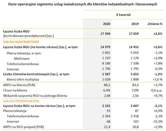 Dane operacyjne segmentu klientów indywidualnych i biznesowych Grupy Cyfrowy Polsat w 2Q 2020 r.
