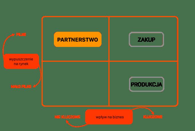 Macierz partnerstwa