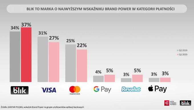 Wskaźnik Brand Power wśród metod płatności mobilnych w Polsce w 2Q 2020 r.