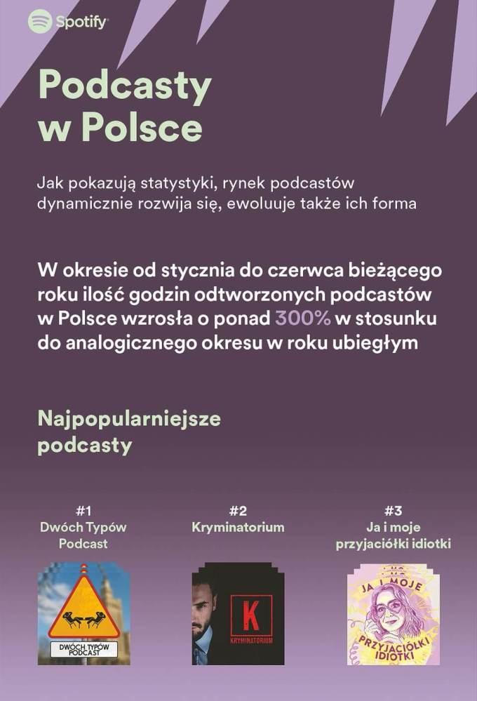 Podcasty w Polsce 2020 (wg Spotify)