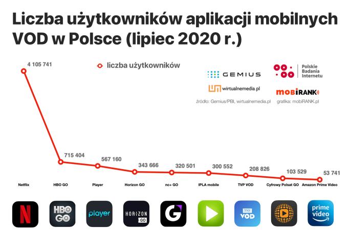 Liczba użytkowników aplikacji mobilnych VOD w Polsce (lipiec 2020 r.)