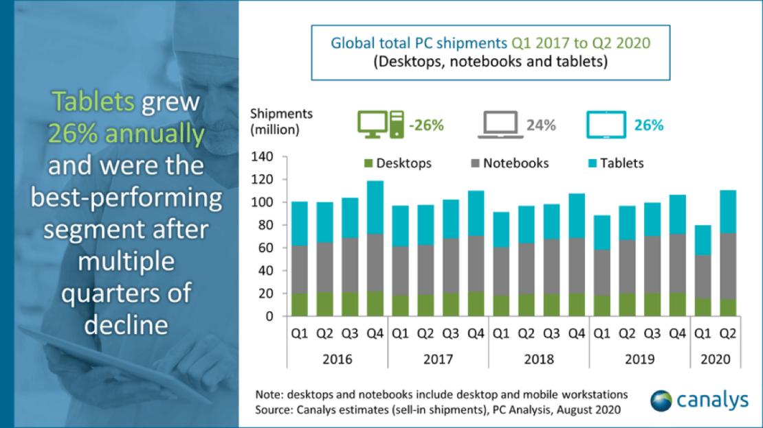 Sprzedaż komputerów, laptopów i tabletów na świecie od 2016 do 2Q 2020 roku