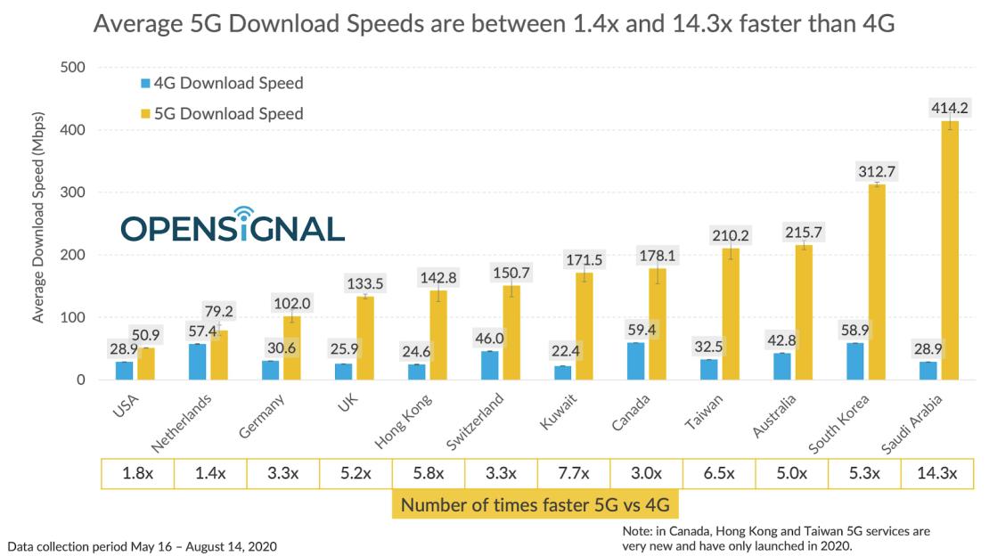 Porównanie średnich prędkości sieci 5G i 4G na świecie (sierpień 2020 r.)
