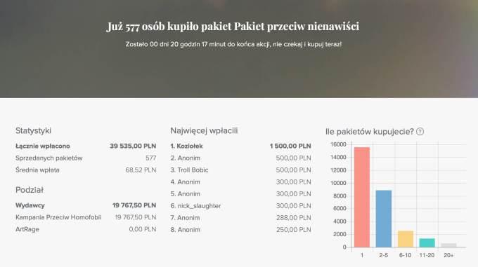Statystyki zakupu książek w ramach pakiety przeciw nienawiści (stan na 10.08.2020)