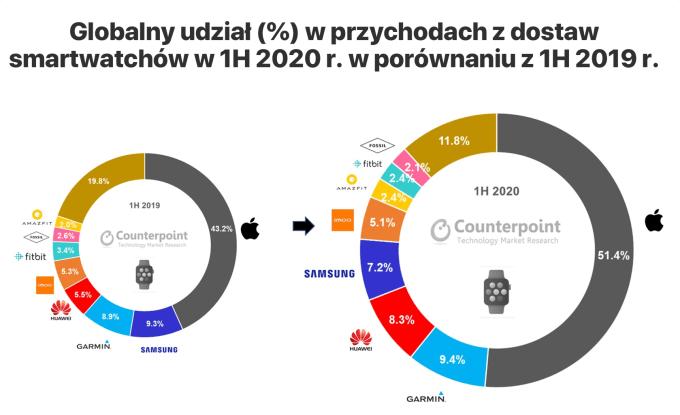 Globalny udział (%) w przychodach z dostaw smartwatchów w 1. połowie 2020 r. w porównaniu z 1. połową 2019 r.