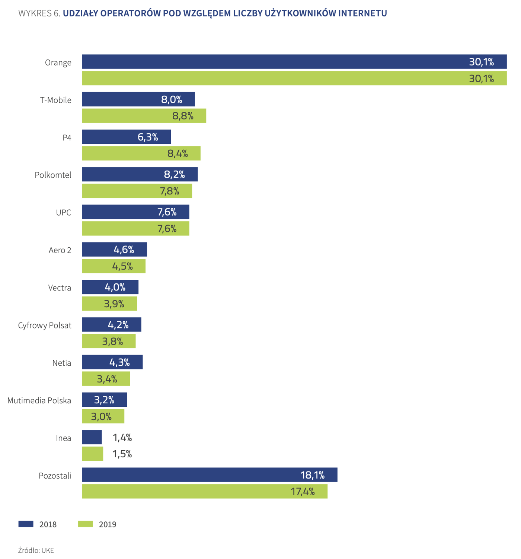 Udział operatorów pod względem liczby użytkowników internetu (2019)