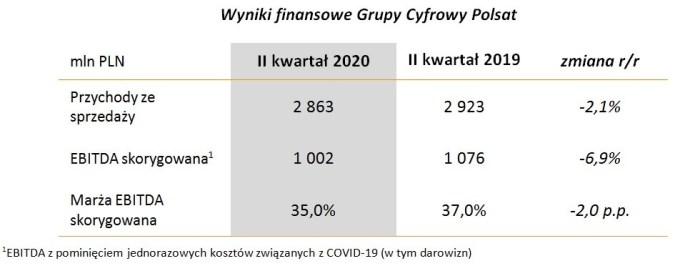 Wyniki finansowe Grupy Cyfrowy Polsat w 2Q 2020 r.