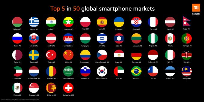 Xiaomi w TOP 5 na 50 rynkach na świecie - lista państw